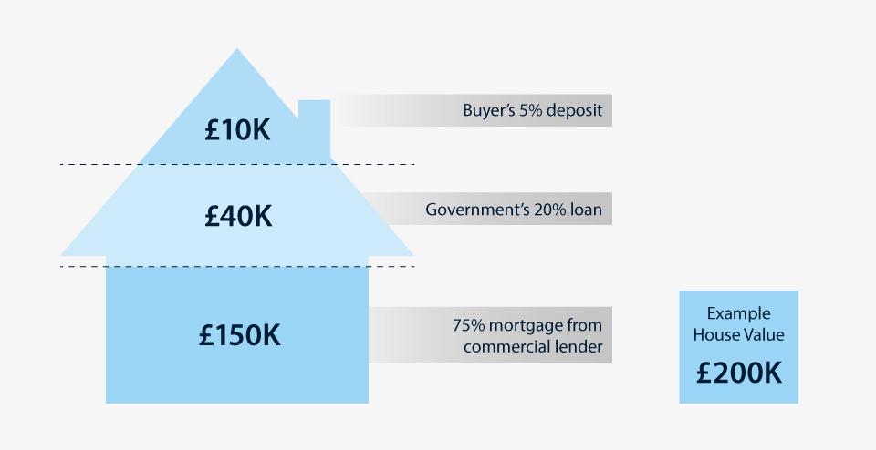 Help to Buy scheme diagram
